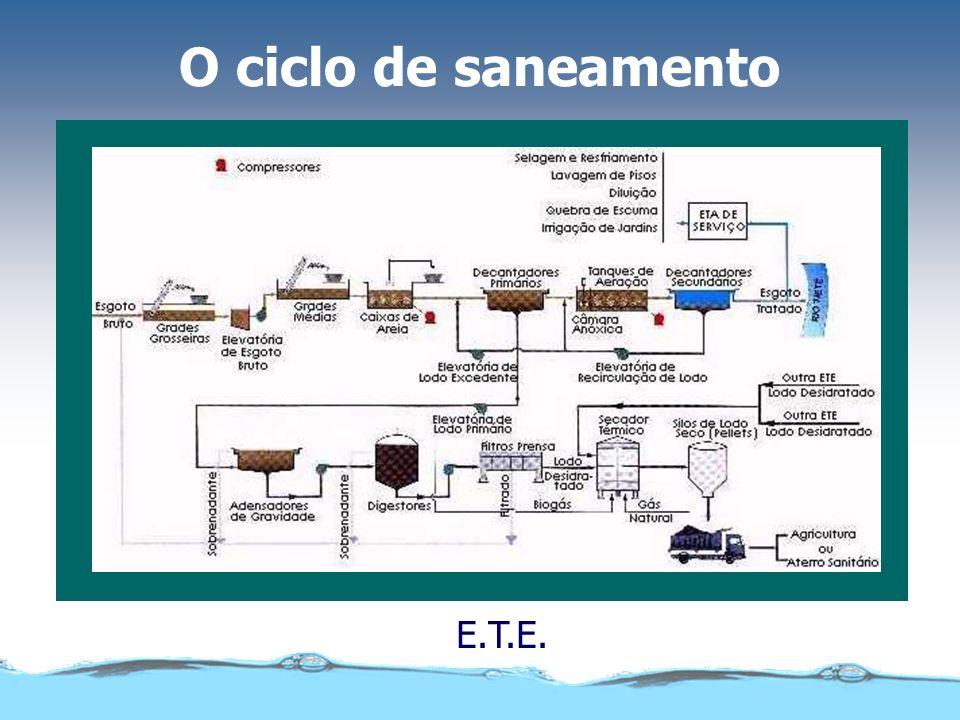 O ciclo de saneamento E.T.A.