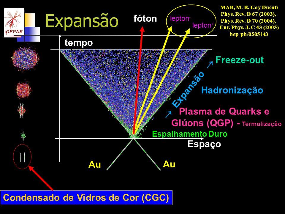 GFPAEM. A. Betemps - IV Mostra PG13 Expansão Espaço tempo Espalhamento Duro Au Expansão Hadronização Freeze-out Plasma de Quarks e Glúons (QGP) - Term