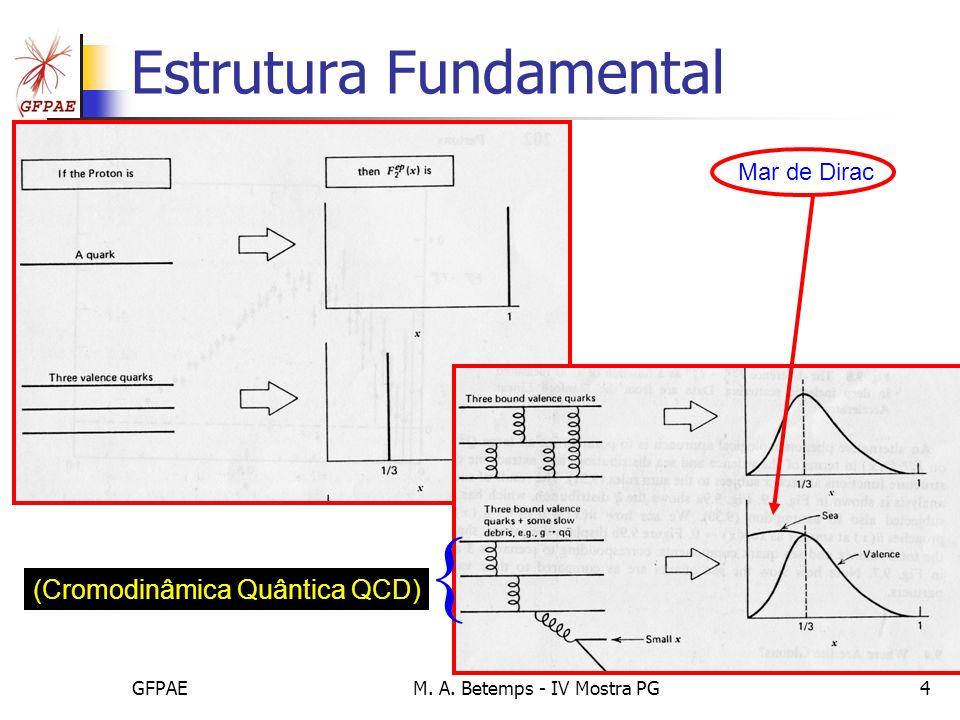 GFPAEM. A. Betemps - IV Mostra PG4 Estrutura Fundamental Mar de Dirac f(x) (Cromodinâmica Quântica QCD) {