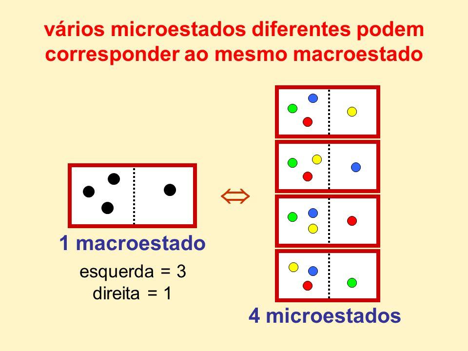 vários microestados diferentes podem corresponder ao mesmo macroestado 1 macroestado 4 microestados esquerda = 3 direita = 1