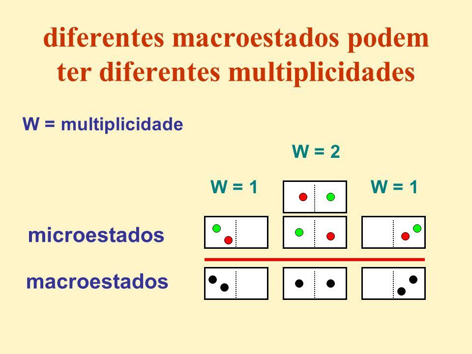 diferentes macroestados podem ter diferentes multiplicidades microestados macroestados W = multiplicidade W = 2 W = 1