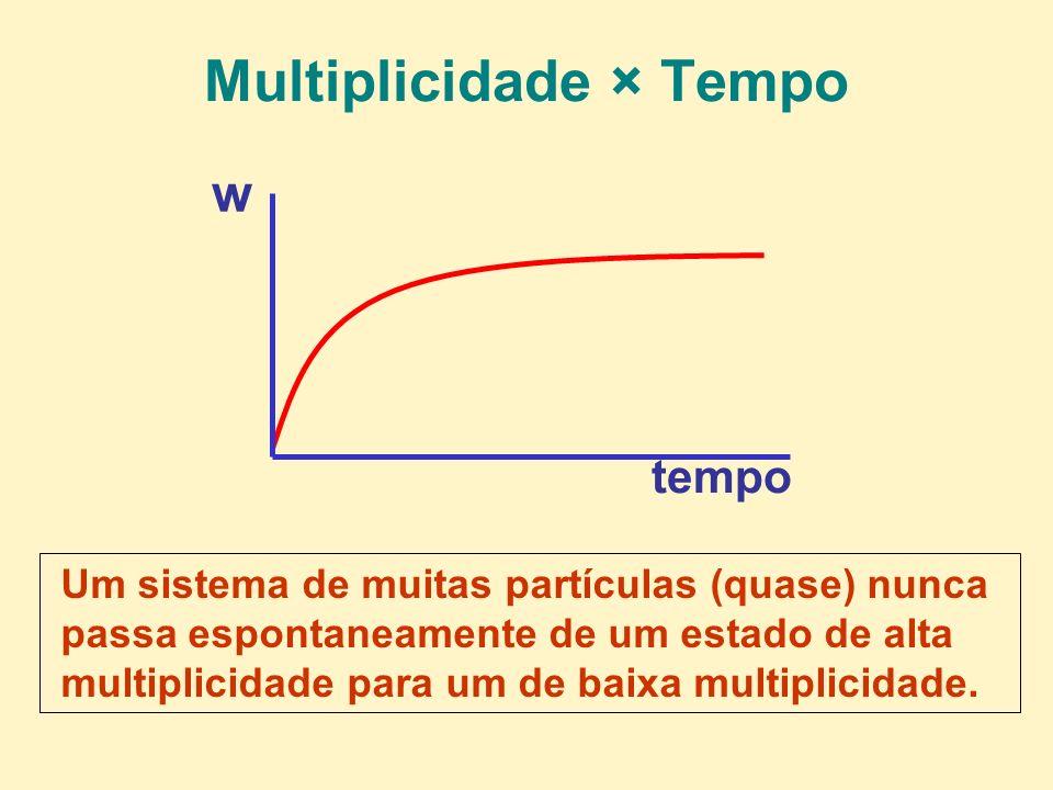Multiplicidade × Tempo Um sistema de muitas partículas (quase) nunca passa espontaneamente de um estado de alta multiplicidade para um de baixa multip