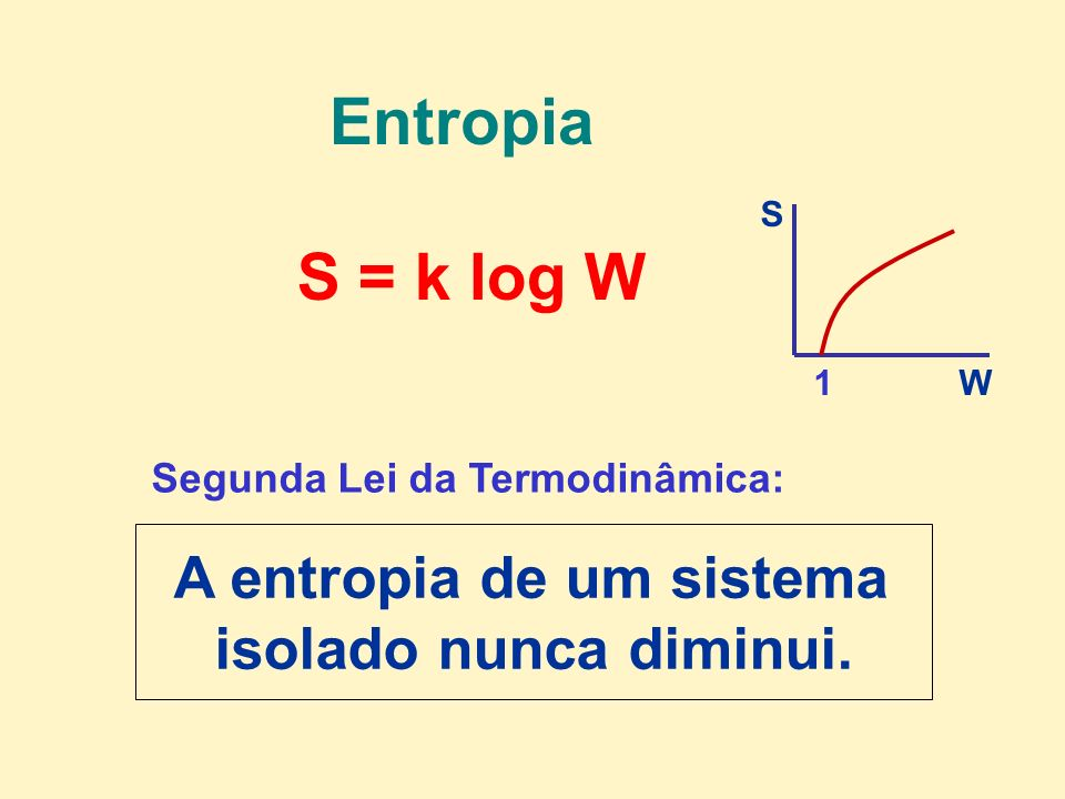 Entropia S = k log W A entropia de um sistema isolado nunca diminui. Segunda Lei da Termodinâmica: W S 1