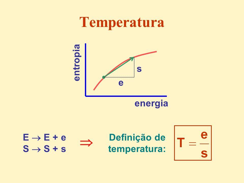 Temperatura E E + e S S + s Definição de temperatura: energia entropia e s