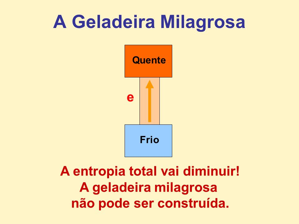 A Geladeira Milagrosa A entropia total vai diminuir! A geladeira milagrosa não pode ser construída. FrioQuente e