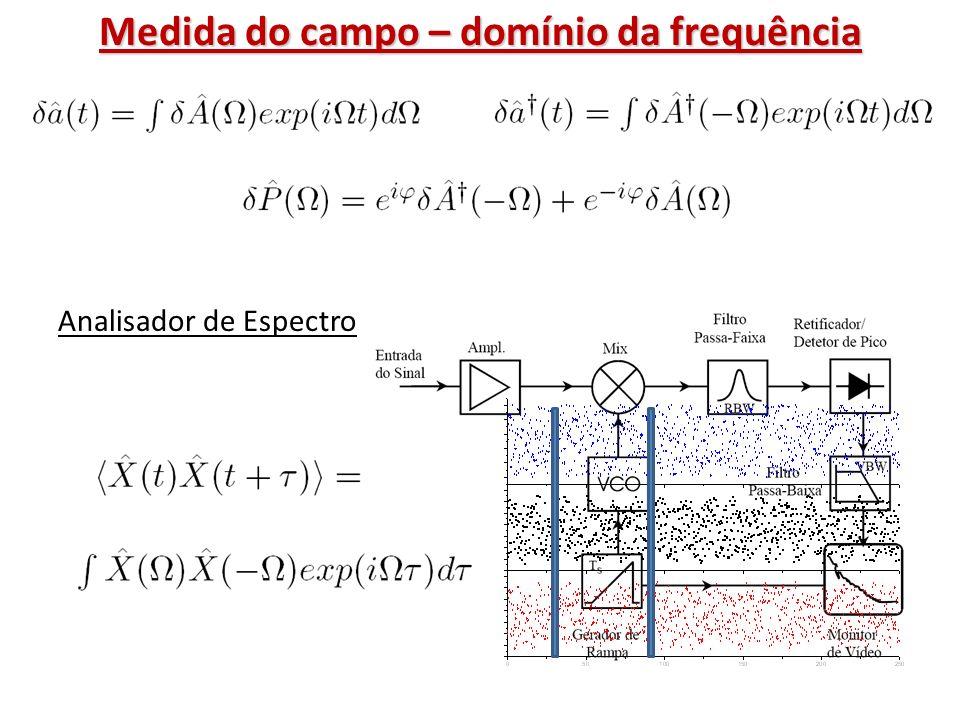 Medida do campo – domínio da frequência