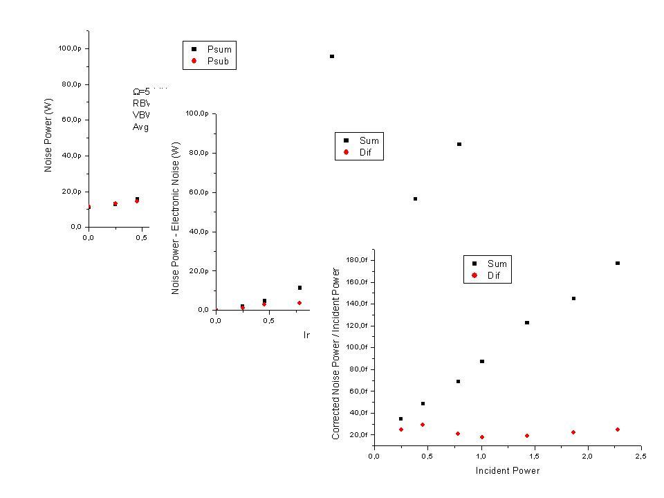 Calibração de shot noise ^ ^ b D1D1 a Divisor de Feixe c D2D2 d ^ ^ ^ Perdas a0a0 b0b0 ^