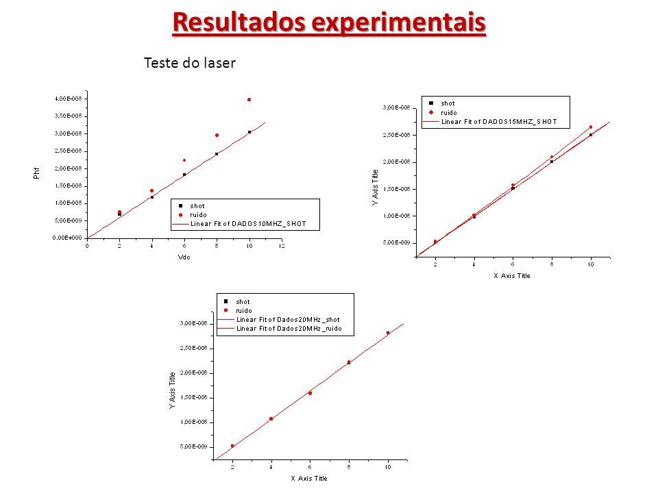 Resultados experimentais Calibração de fotodetetores