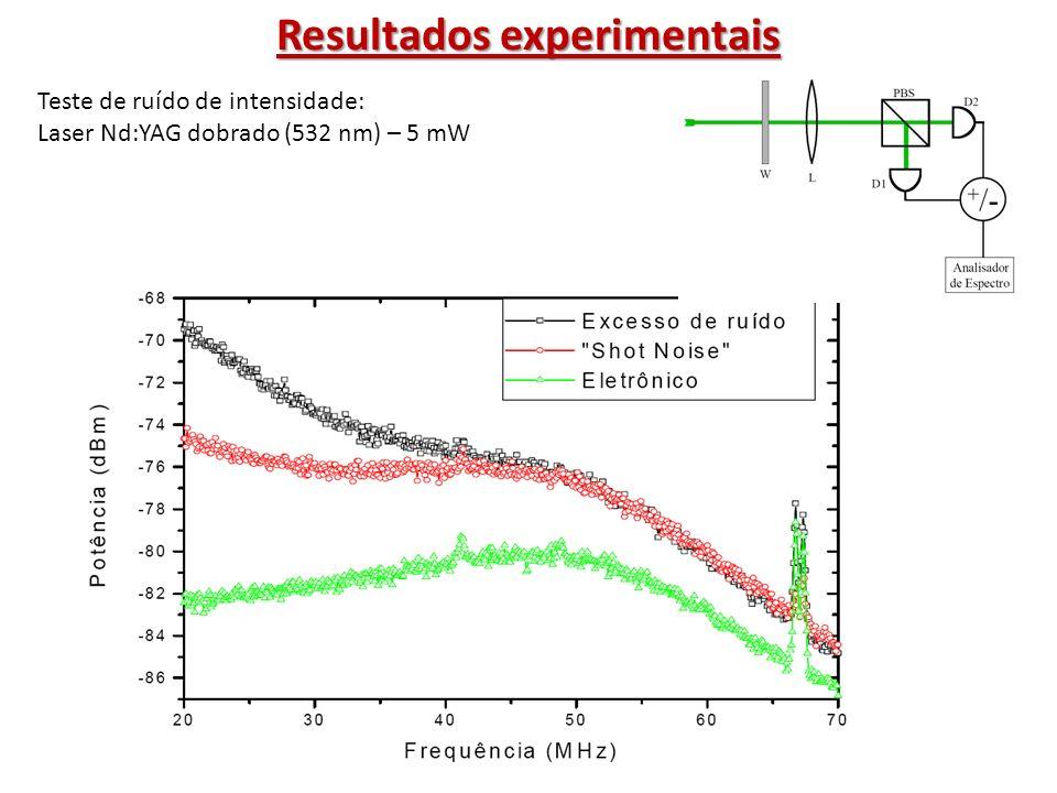 Resultados experimentais Teste do laser