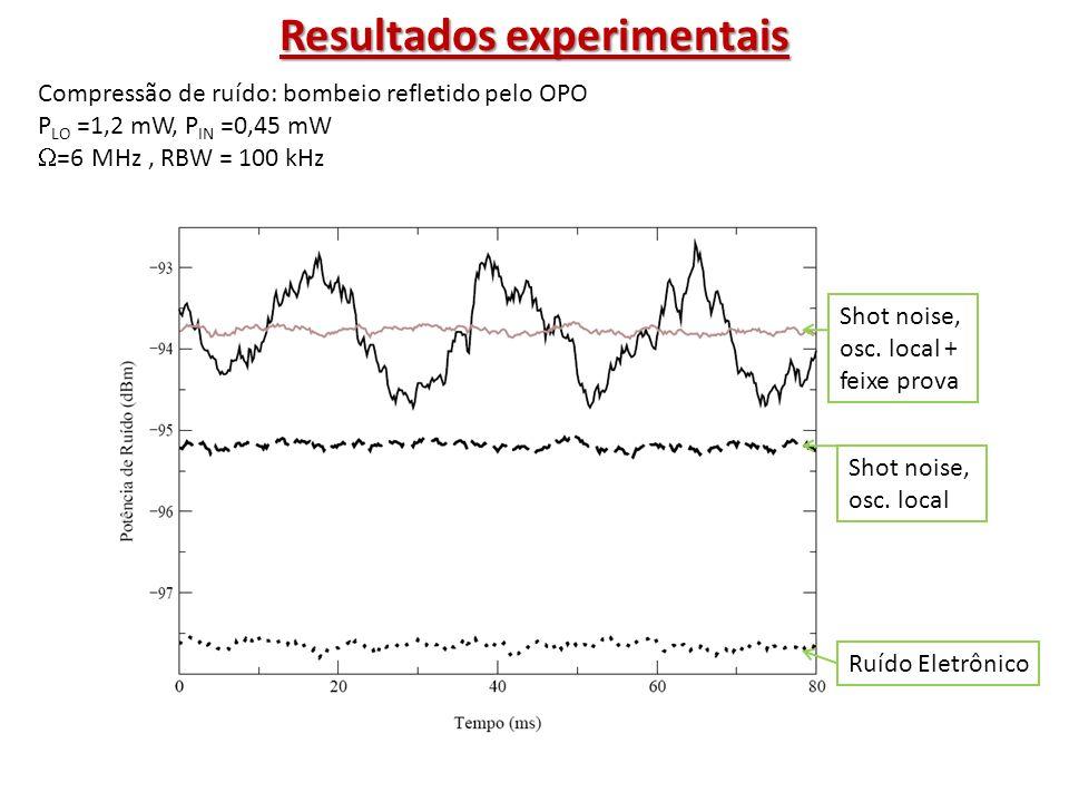 Compressão de ruído: feixes gêmeos OPO =8 MHz, RBW = 300 kHz Resultados experimentais