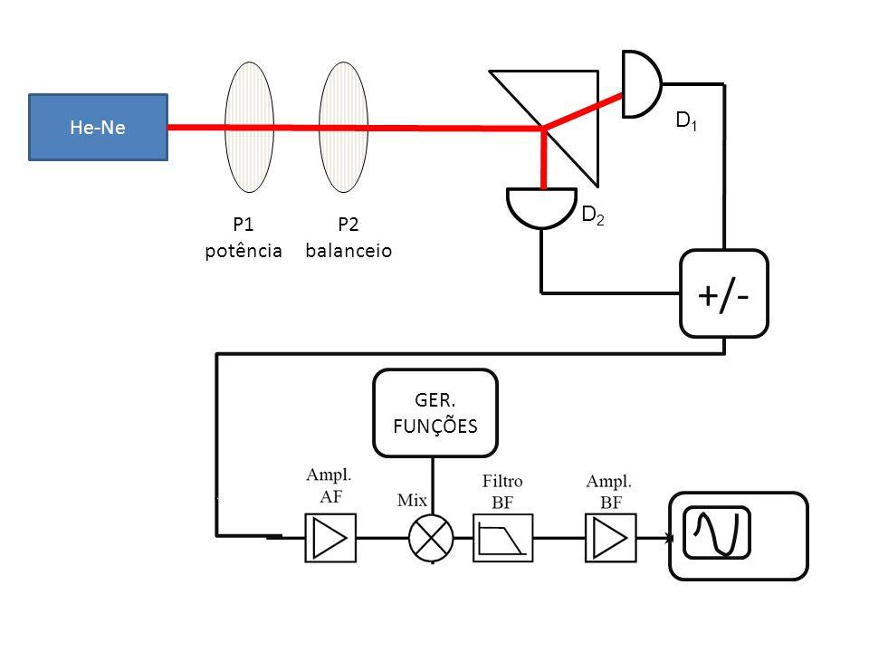 Conclusões Medida com sistemas de variáveis contínuas => obter flutuações do campo Consequência: Medir estados comprimidos (momento de ordem 2) Recons