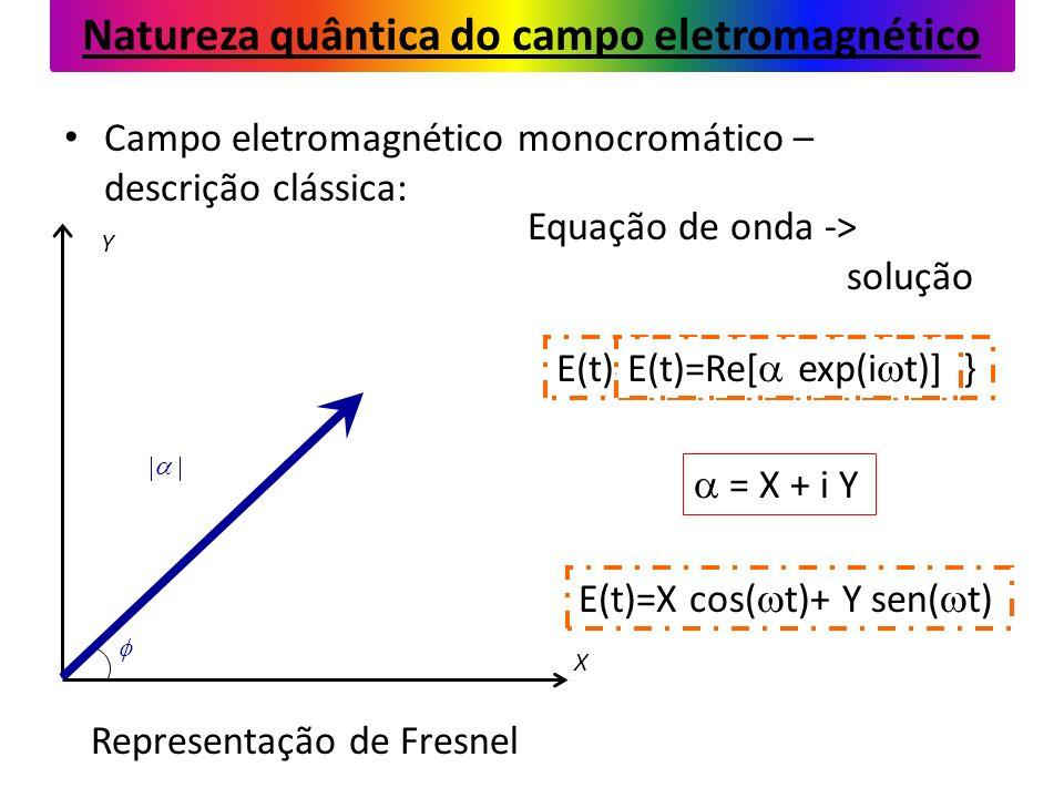 Campo eletromagnético monocromático – descrição clássica: Equação de onda -> solução E(t)=Re{ exp[i(k r - t)]}E(t)=Re[ exp(i t)] E(t)=X cos( t)+ Y sen( t) = X + i Y X Y Representação de Fresnel Natureza quântica do campo eletromagnético