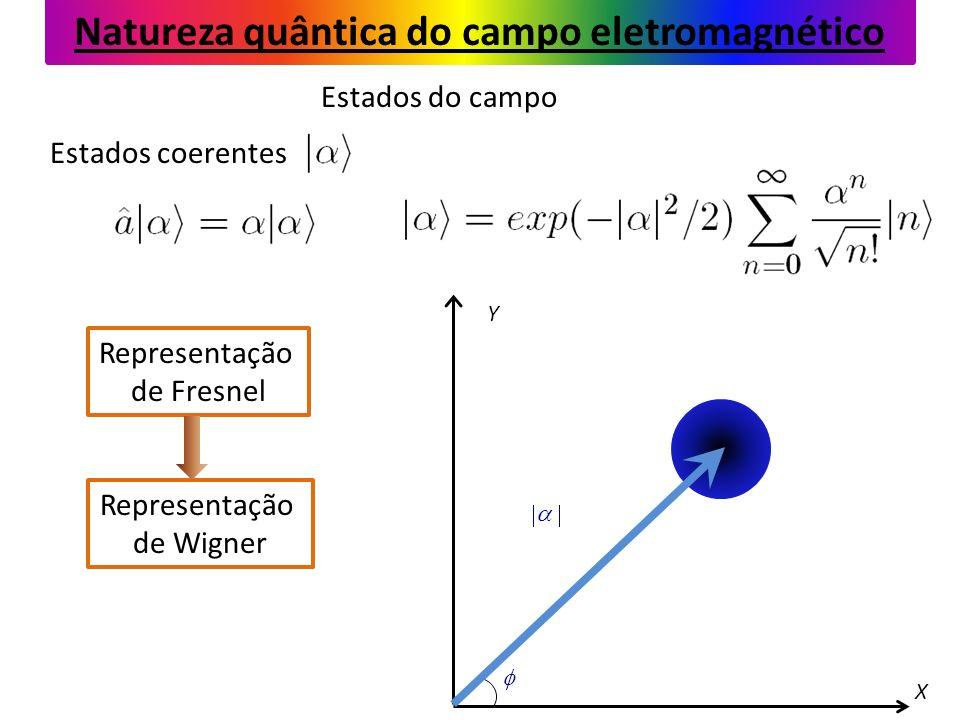 X Y Estados coerentes Natureza quântica do campo eletromagnético Estados do campo Representação de Fresnel Representação de Wigner