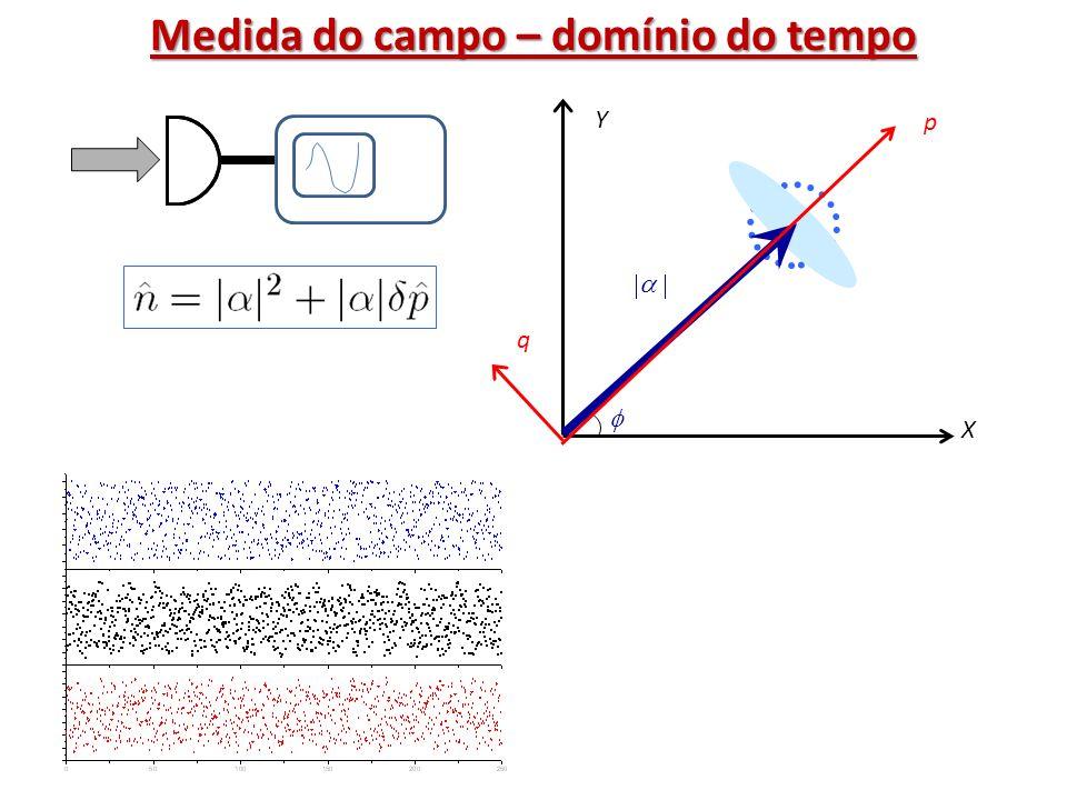X Y p q Medida do campo – domínio do tempo