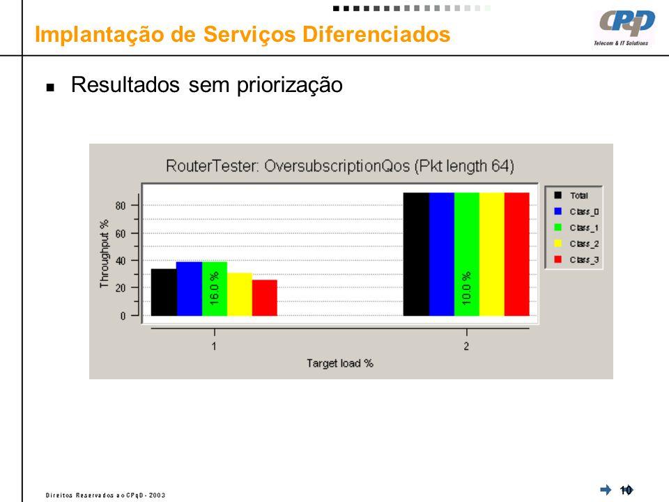 10 Resultados sem priorização Implantação de Serviços Diferenciados