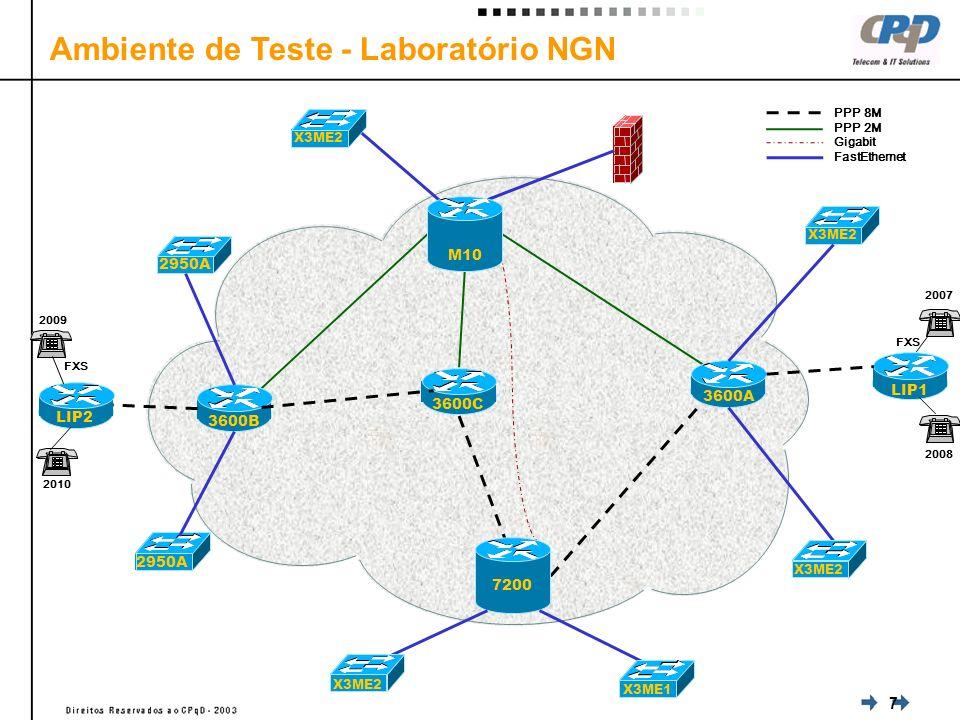 7 Ambiente de Teste - Laboratório NGN 3600B 3600C 3600A M10 7200 PPP 8M PPP 2M Gigabit FastEthernet LIP2 LIP1 2950A X3ME2 X3ME1 2009 2010 2007 2008 FXS