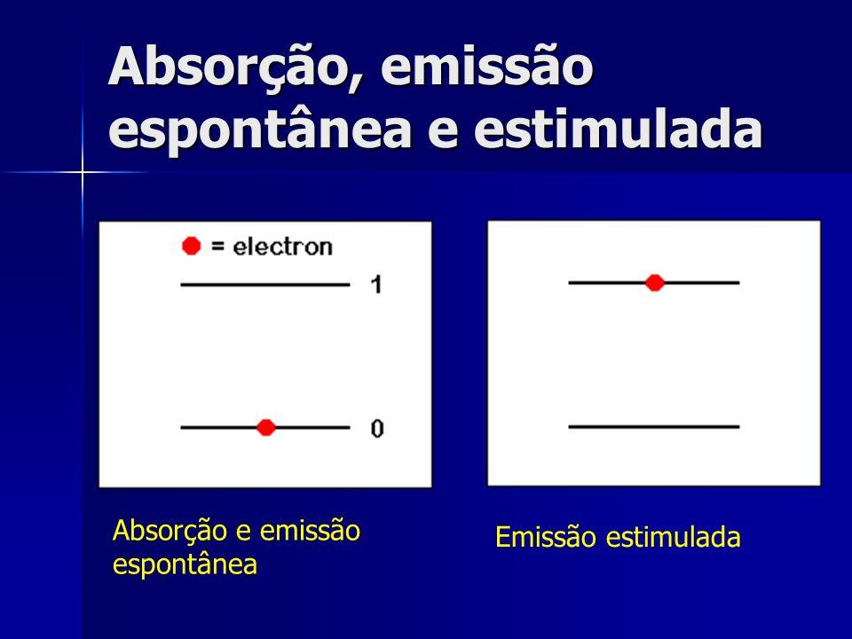 Absorção, emissão espontânea e estimulada Absorção e emissão espontânea Emissão estimulada