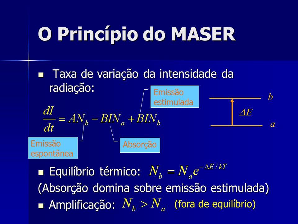 O Princípio do MASER Taxa de variação da intensidade da radiação: Taxa de variação da intensidade da radiação: Equilíbrio térmico: Equilíbrio térmico:
