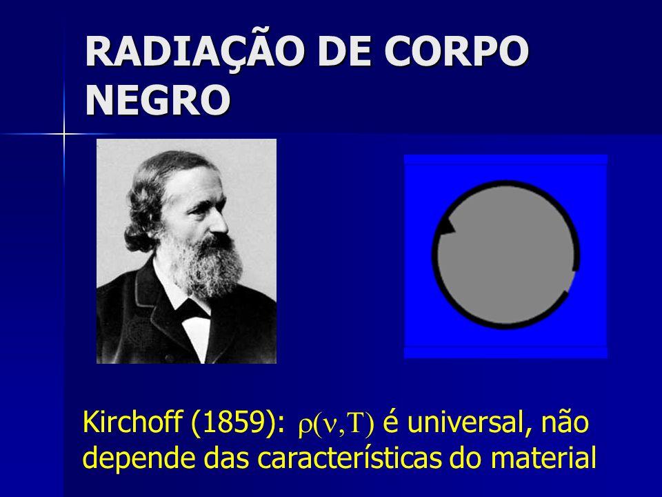 Alguns resultados… Lei do deslocamento de Wien (1893): Lei do deslocamento de Wien (1893): Segunda lei de Wien (1896): Segunda lei de Wien (1896): Lei de Rayleigh-Einstein-Jeans (1900 – 1905): Lei de Rayleigh-Einstein-Jeans (1900 – 1905): Baixas temperaturas, altas freqüências (falha no infravermelho distante) k 1,3807 erg/K Altas temperaturas, baixas freqüências Conseqüência da termodinâmica