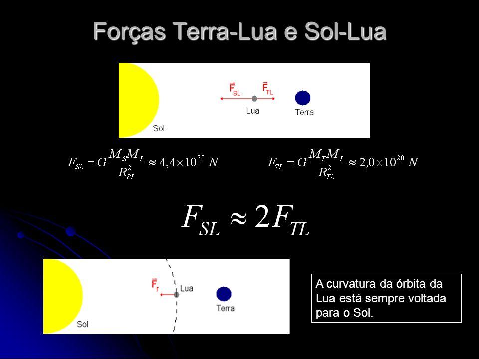 Forças Terra-Lua e Sol-Lua A curvatura da órbita da Lua está sempre voltada para o Sol.