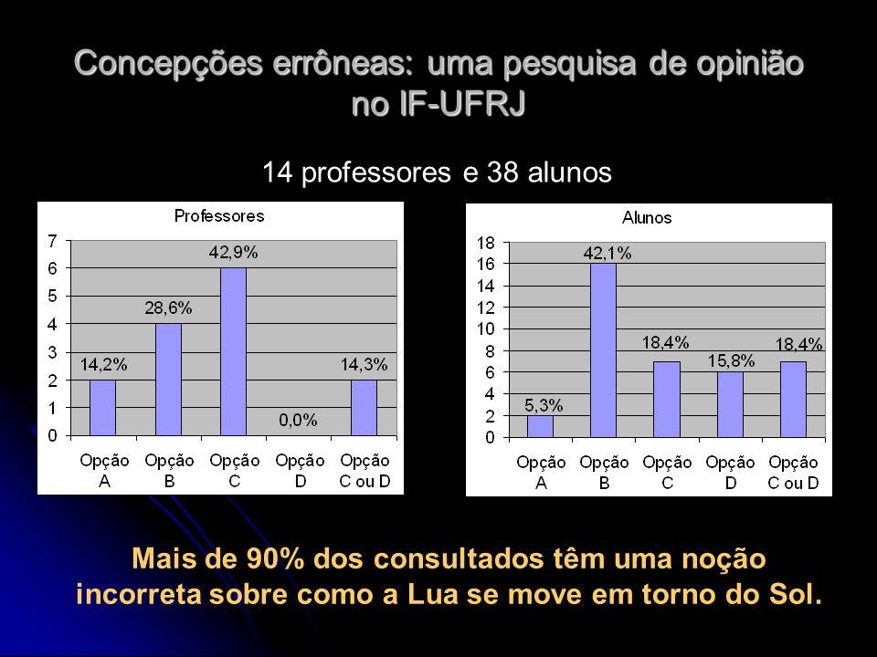 Concepções errôneas: uma pesquisa de opinião no IF-UFRJ 14 professores e 38 alunos Mais de 90% dos consultados têm uma noção incorreta sobre como a Lu