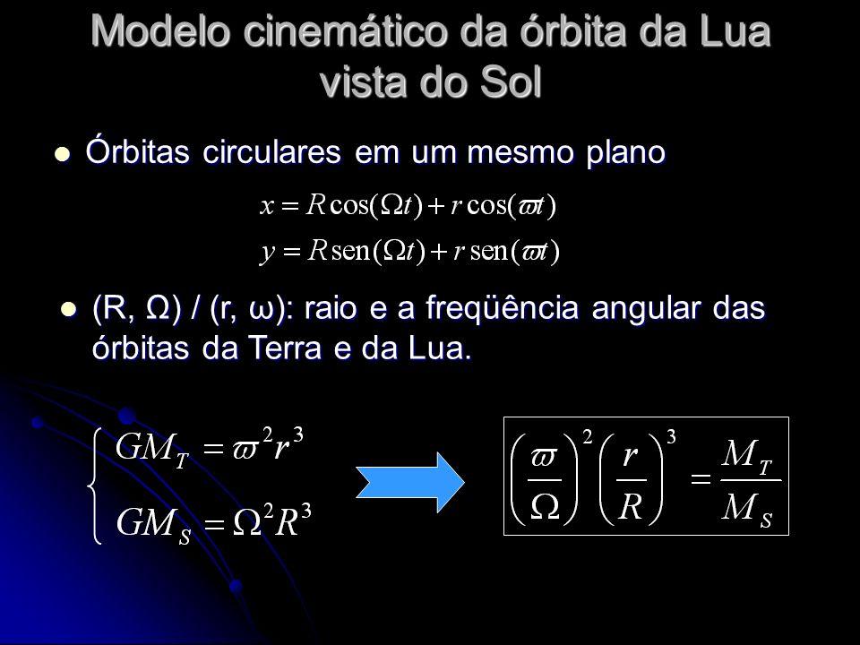 Modelo cinemático da órbita da Lua vista do Sol Órbitas circulares em um mesmo plano Órbitas circulares em um mesmo plano (R, Ω) / (r, ω): raio e a fr