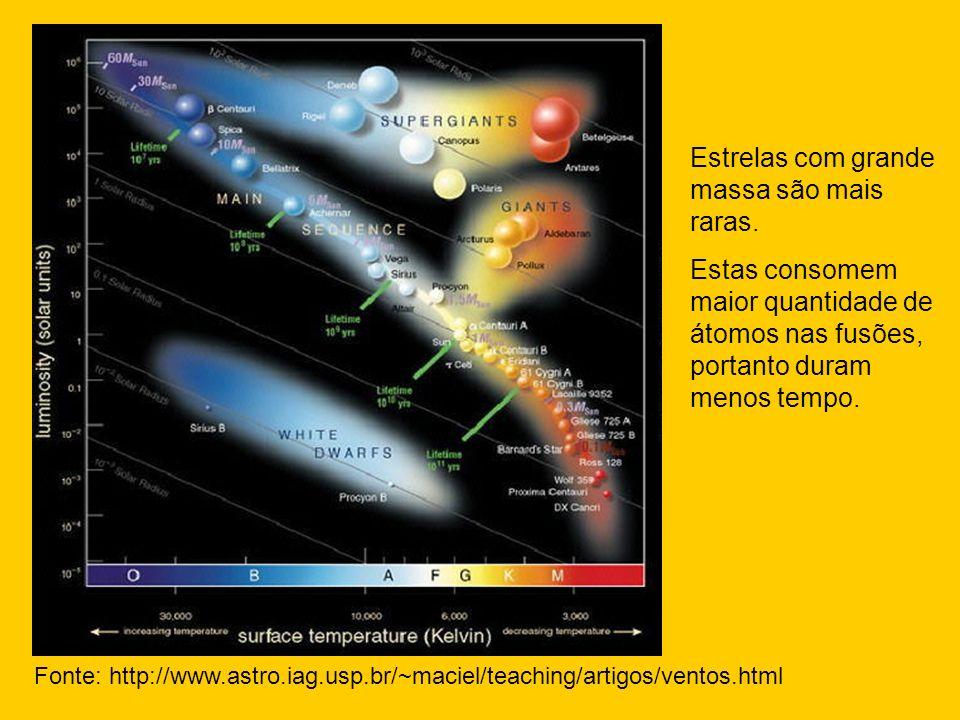 Fonte: http://www.astro.iag.usp.br/~maciel/teaching/artigos/ventos.html Estrelas com grande massa são mais raras. Estas consomem maior quantidade de á