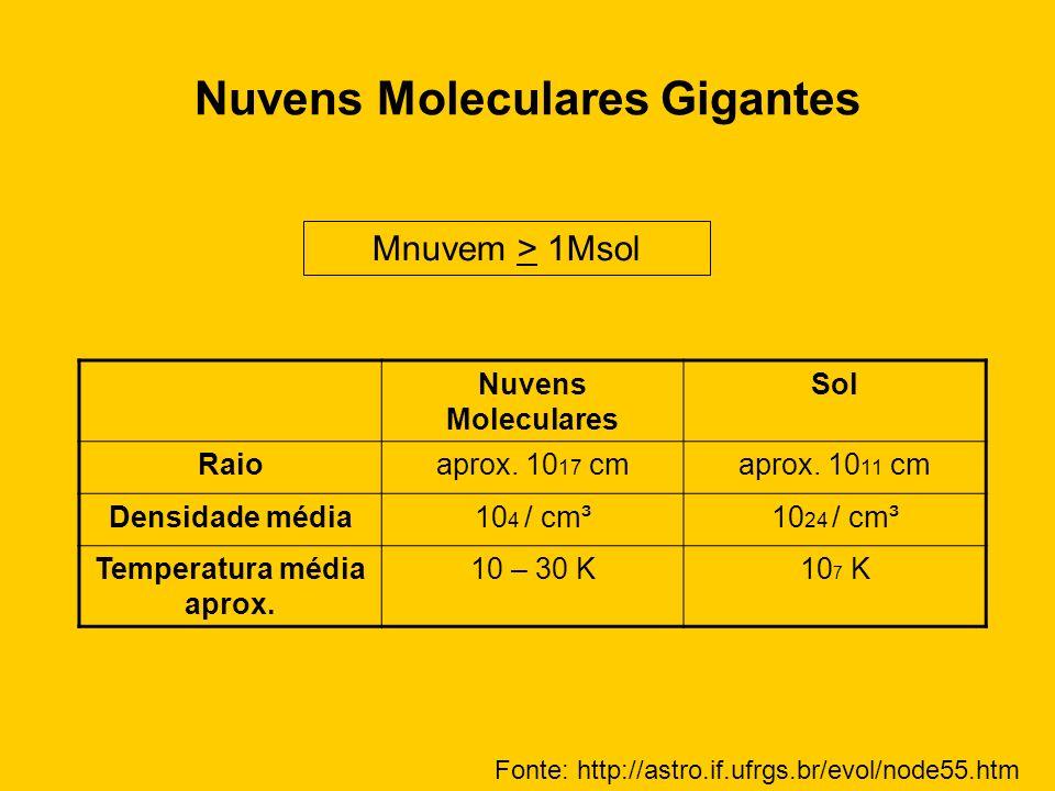 Nuvens Moleculares Gigantes Nuvens Moleculares Sol Raioaprox. 10 17 cmaprox. 10 11 cm Densidade média10 4 / cm³10 24 / cm³ Temperatura média aprox. 10