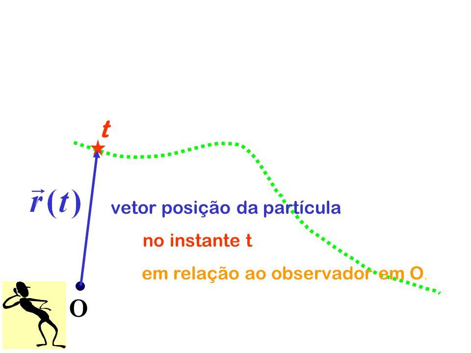 O t vetor posição da partícula no instante t em relação ao observador em O.