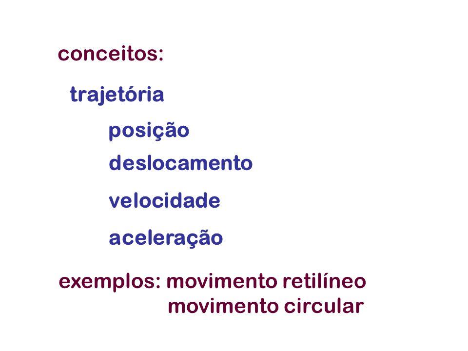 trajetória posição deslocamento velocidade aceleração exemplos: movimento retilíneo movimento circular conceitos: