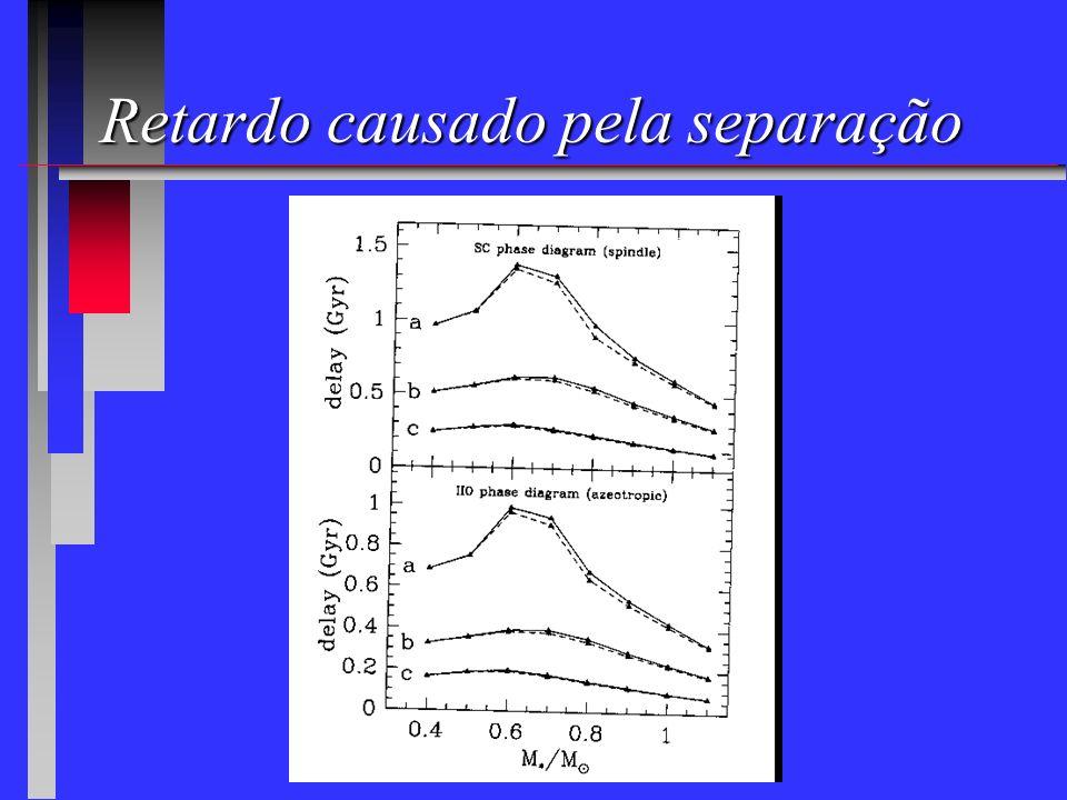 Liberação do calor latente e separação de fases TransiçãoTransição de fase de primeira ordem liberação de calor latente