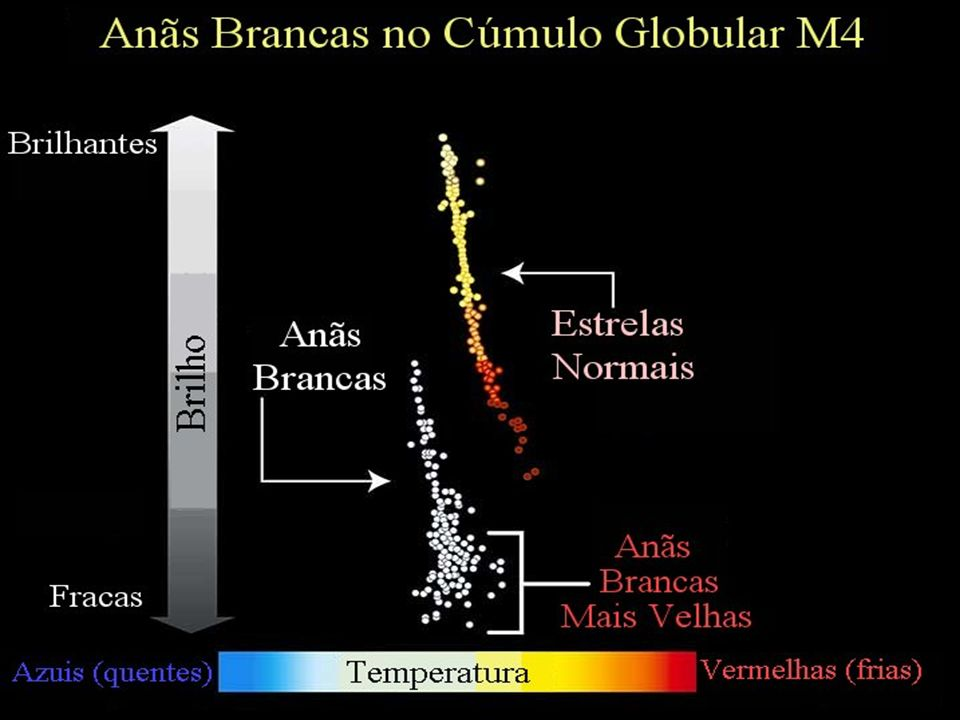 Anãs Brancas no Cúmulo Globular M4 Abril 2002 – 8 dias de exposição com HST Idade= 12.70.7 Ganos Idade= 12.7+ 0.7 Ganos