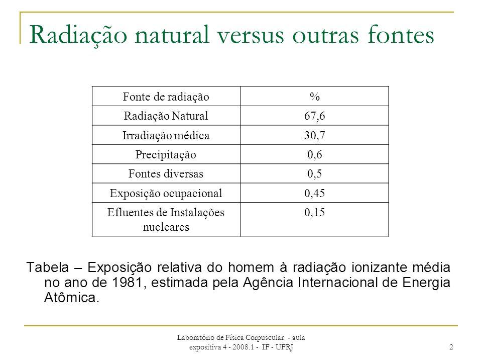 Laboratório de Física Corpuscular - aula expositiva 4 - 2008.1 - IF - UFRJ 2 Radiação natural versus outras fontes Tabela – Exposição relativa do homem à radiação ionizante média no ano de 1981, estimada pela Agência Internacional de Energia Atômica.