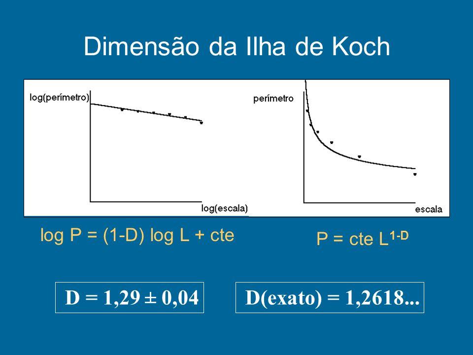 Dimensão da Ilha de Koch D = 1,29 ± 0,04 D(exato) = 1,2618... P = cte L 1-D log P = (1-D) log L + cte