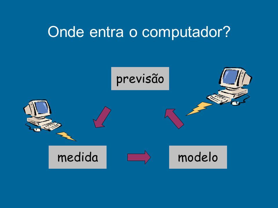 previsão modelomedida Onde entra o computador?