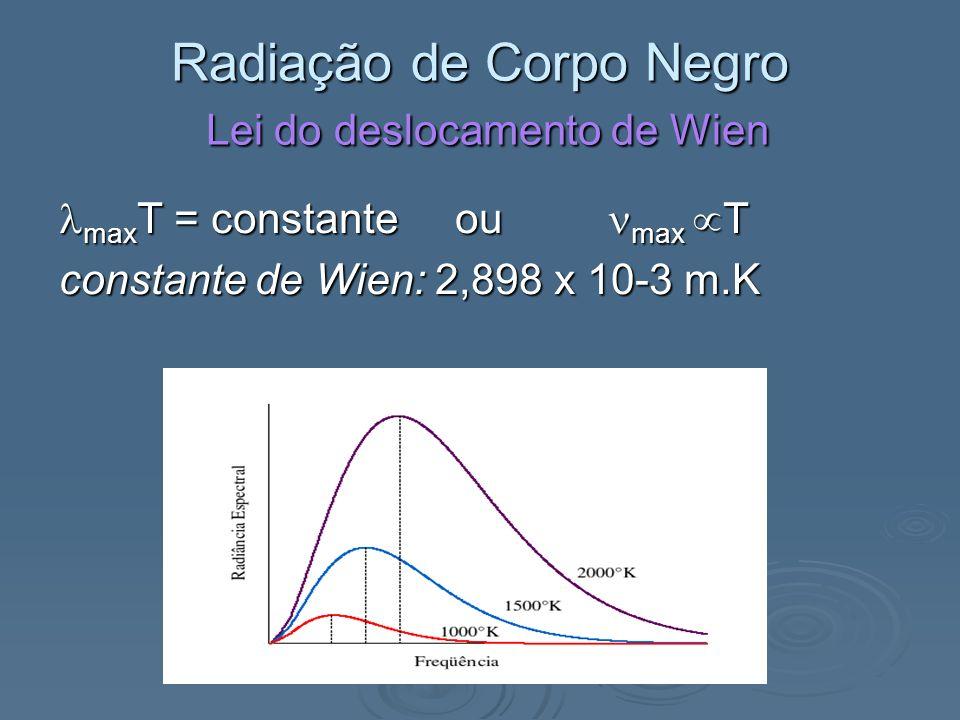 Radiação de Corpo Negro Emissividade A emissividade de um corpo é definida como sendo a razão da radiação emitida por este corpo em relação à radiação emitida por um corpo negro.