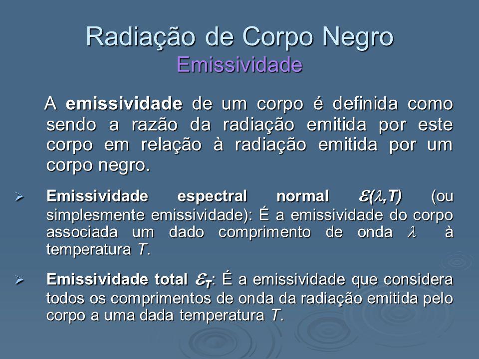 Radiação de Corpo Negro Emissividade A emissividade de um corpo é definida como sendo a razão da radiação emitida por este corpo em relação à radiação