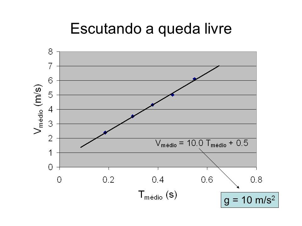 Escutando a queda livre g = 10 m/s 2