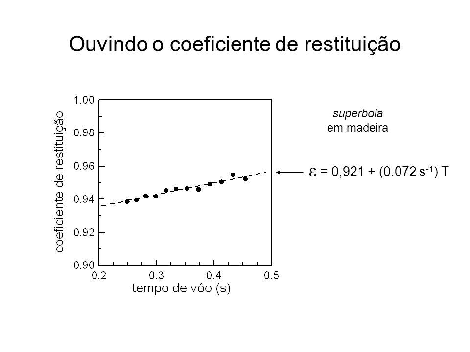 Ouvindo o coeficiente de restituição = 0,921 + (0.072 s -1 ) T superbola em madeira