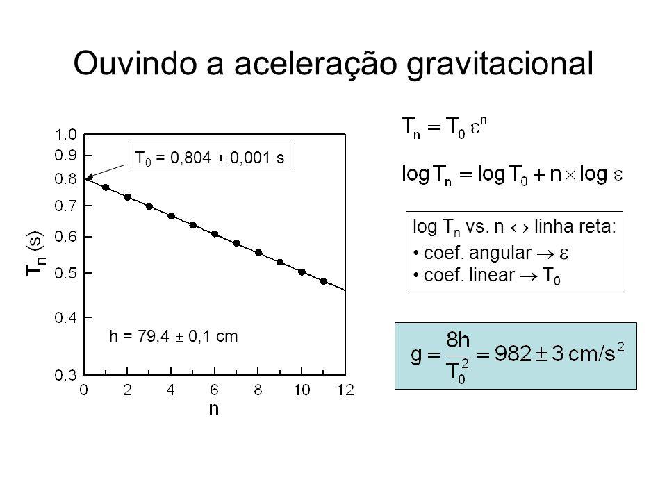 Ouvindo a aceleração gravitacional log T n vs. n linha reta: coef. angular coef. linear T 0 T 0 = 0,804 0,001 s h = 79,4 0,1 cm