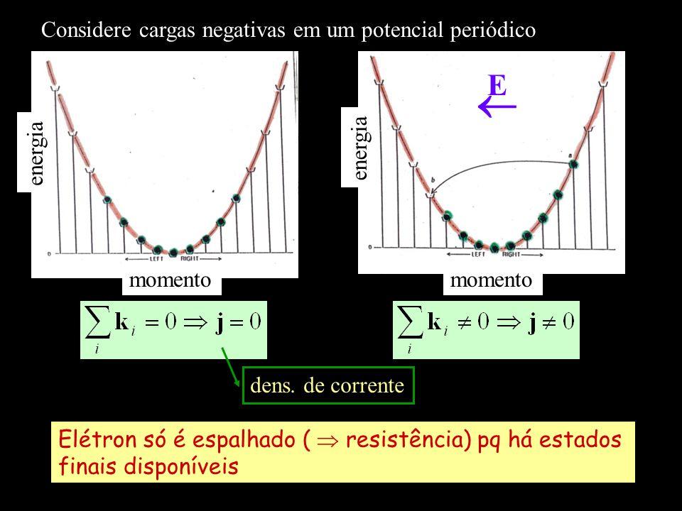 momento energia momento energia Elétron só é espalhado ( resistência) pq há estados finais disponíveis dens. de corrente Considere cargas negativas em