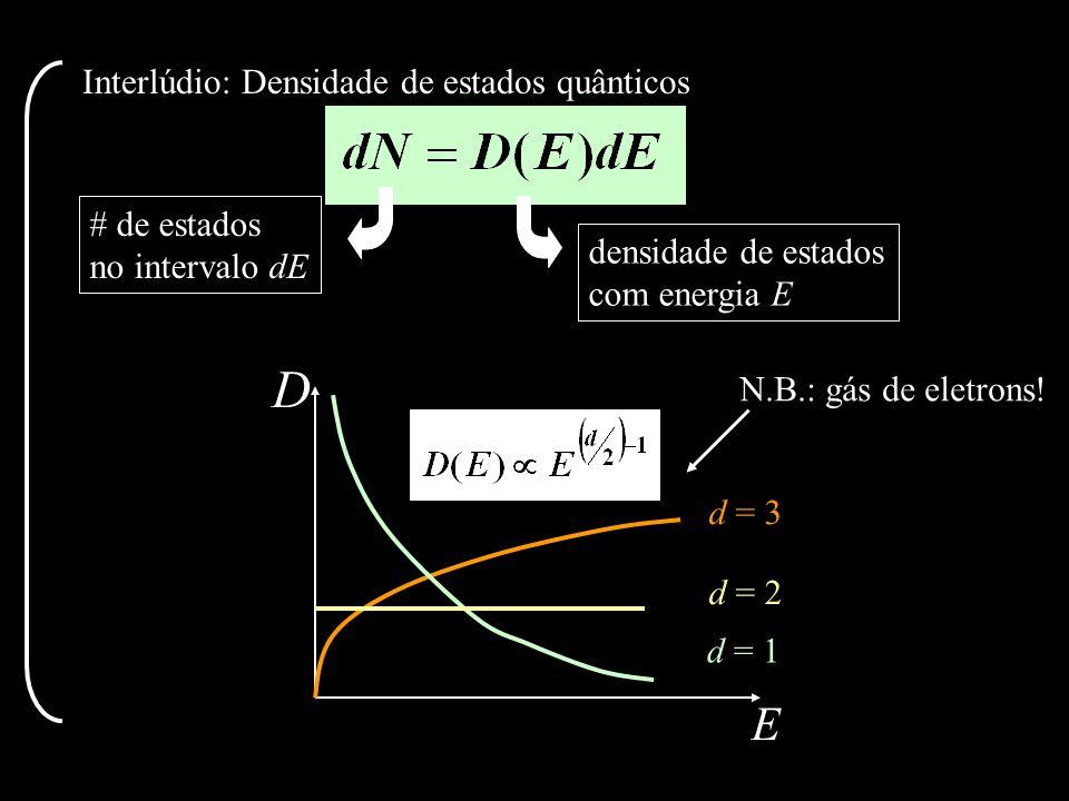 Interlúdio: Densidade de estados quânticos d = 1 d = 2 d = 3 D E # de estados no intervalo dE densidade de estados com energia E N.B.: gás de eletrons