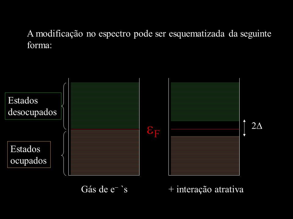 2 Gás de e `s Estados ocupados Estados desocupados F + interação atrativa A modificação no espectro pode ser esquematizada da seguinte forma: