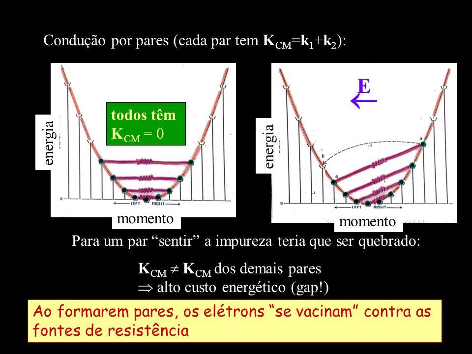 energia momento energia momento Condução por pares (cada par tem K CM =k 1 +k 2 ): todos têm K CM = 0 Para um par sentir a impureza teria que ser queb