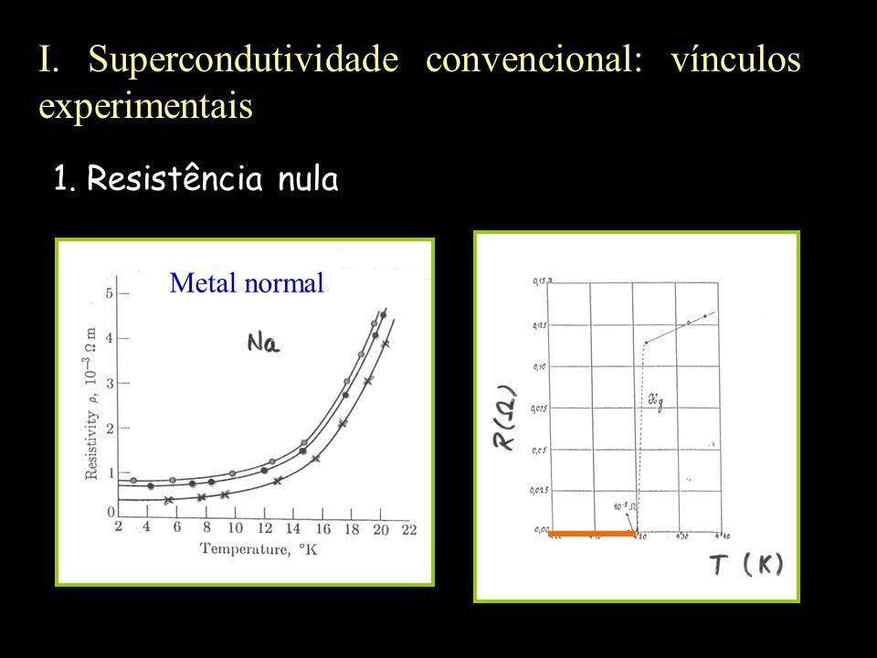 I. Supercondutividade convencional: vínculos experimentais Metal normal 1. Resistência nula