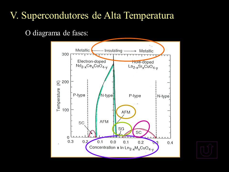 O diagrama de fases: V. Supercondutores de Alta Temperatura