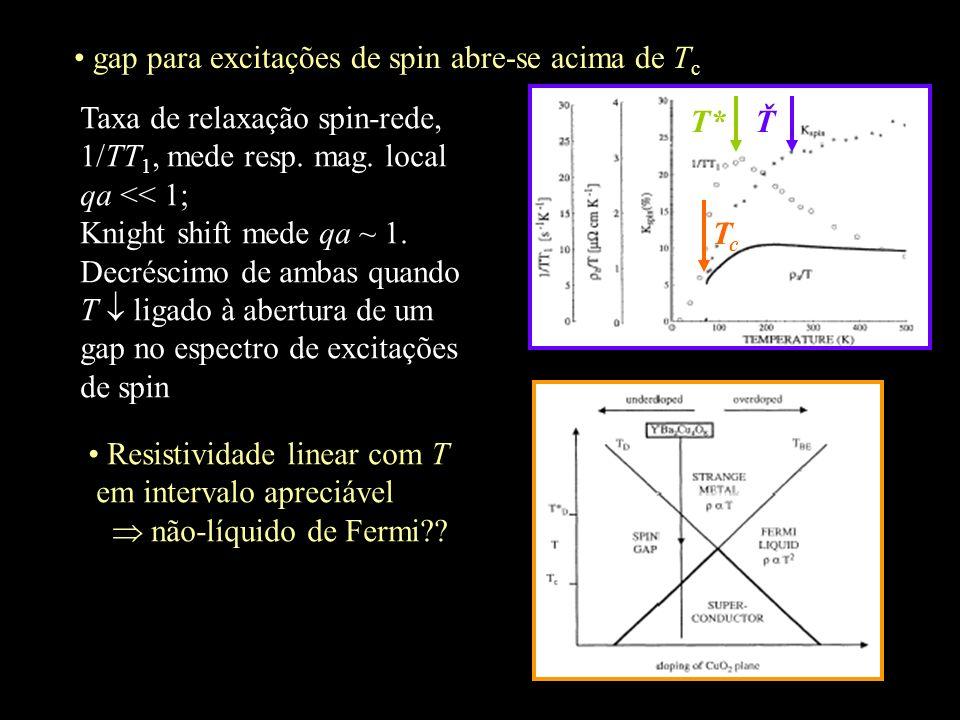 gap para excitações de spin abre-se acima de T c T* TcTc Taxa de relaxação spin-rede, 1/TT 1, mede resp. mag. local qa << 1; Knight shift mede qa ~ 1.