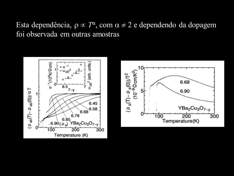 Esta dependência, T, com 2 e dependendo da dopagem foi observada em outras amostras