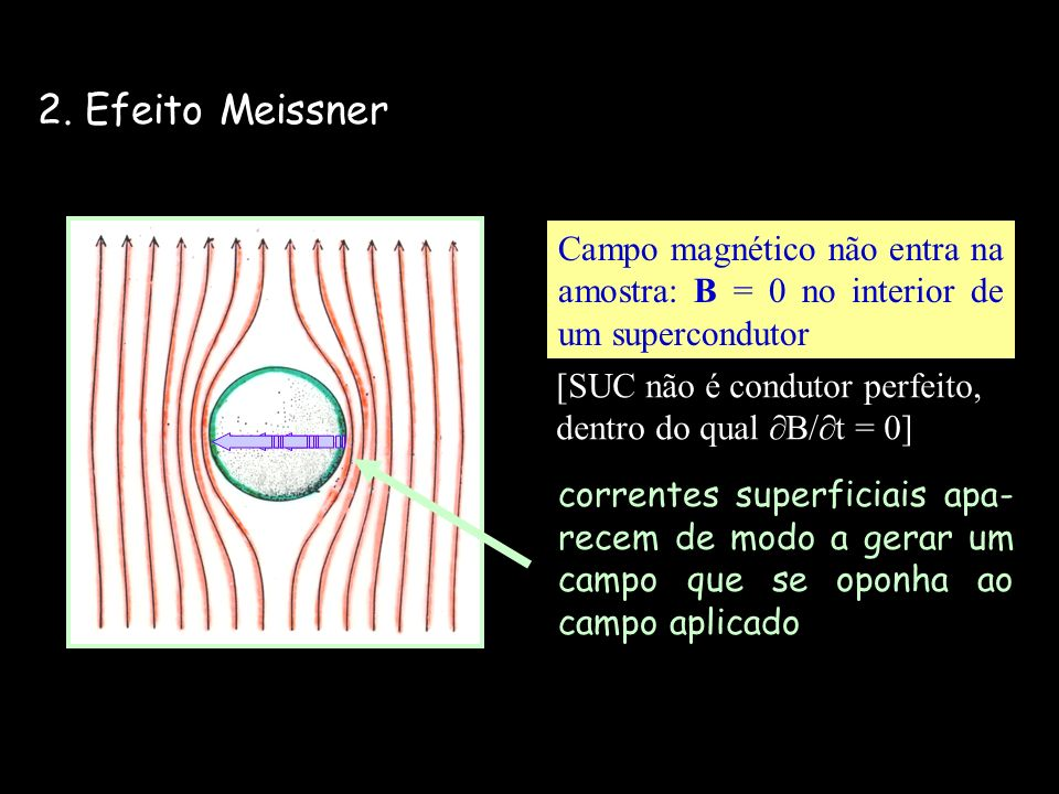 2. Efeito Meissner Campo magnético não entra na amostra: B = 0 no interior de um supercondutor correntes superficiais apa- recem de modo a gerar um ca