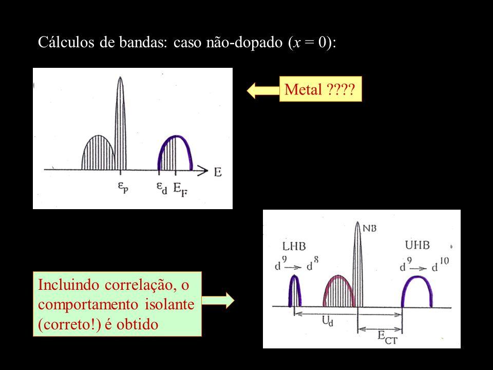 Cálculos de bandas: caso não-dopado (x = 0): Metal ????Incluindo correlação, o comportamento isolante (correto!) é obtido